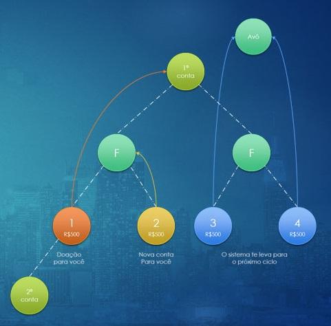 A Verdade sobre os Sistemas de Ciclos