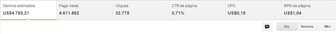CPC, CTR, RPM